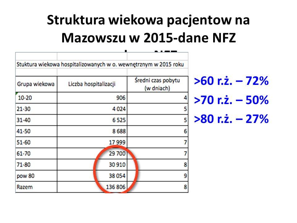 Struktura wiekowa pacjentow na Mazowszu w 2015-dane NFZ dane NFZ >60 r.ż.
