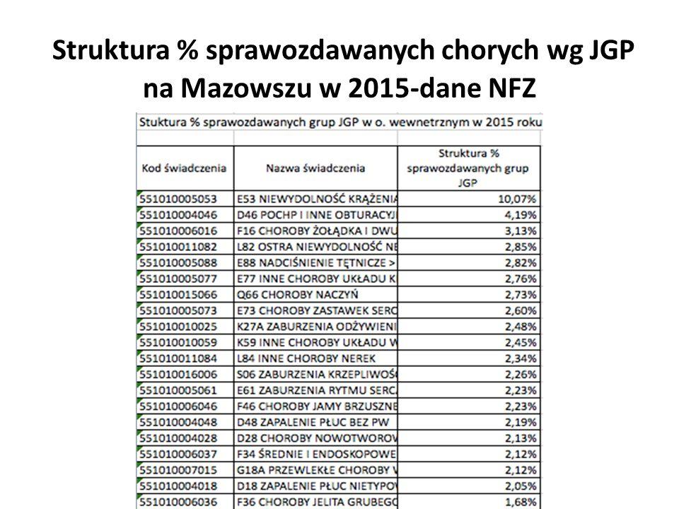 Struktura % sprawozdawanych chorych wg JGP na Mazowszu w 2015-dane NFZ