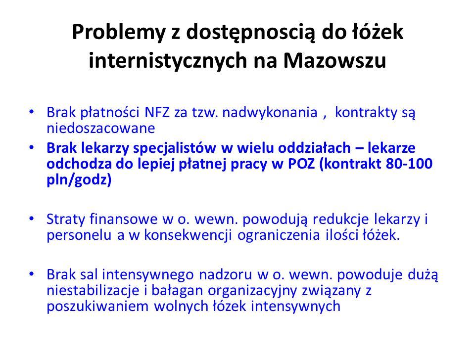Problemy z dostępnoscią do łóżek internistycznych na Mazowszu Brak płatności NFZ za tzw.