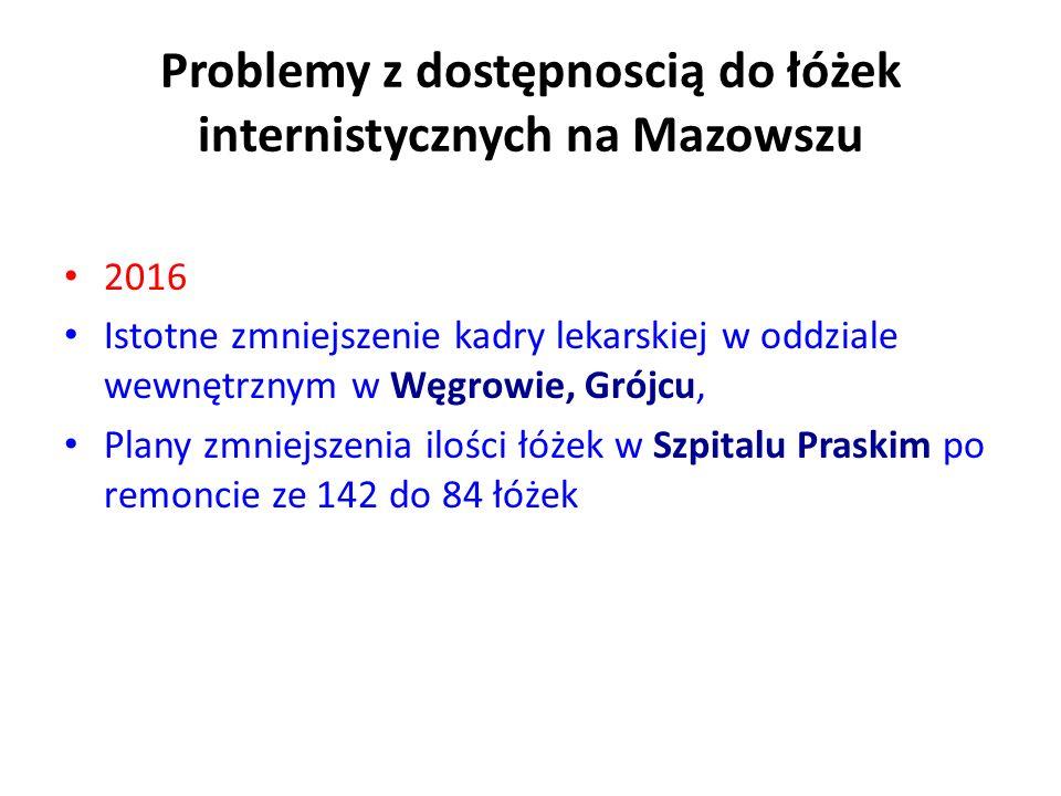 Problemy z dostępnoscią do łóżek internistycznych na Mazowszu 2016 Istotne zmniejszenie kadry lekarskiej w oddziale wewnętrznym w Węgrowie, Grójcu, Plany zmniejszenia ilości łóżek w Szpitalu Praskim po remoncie ze 142 do 84 łóżek
