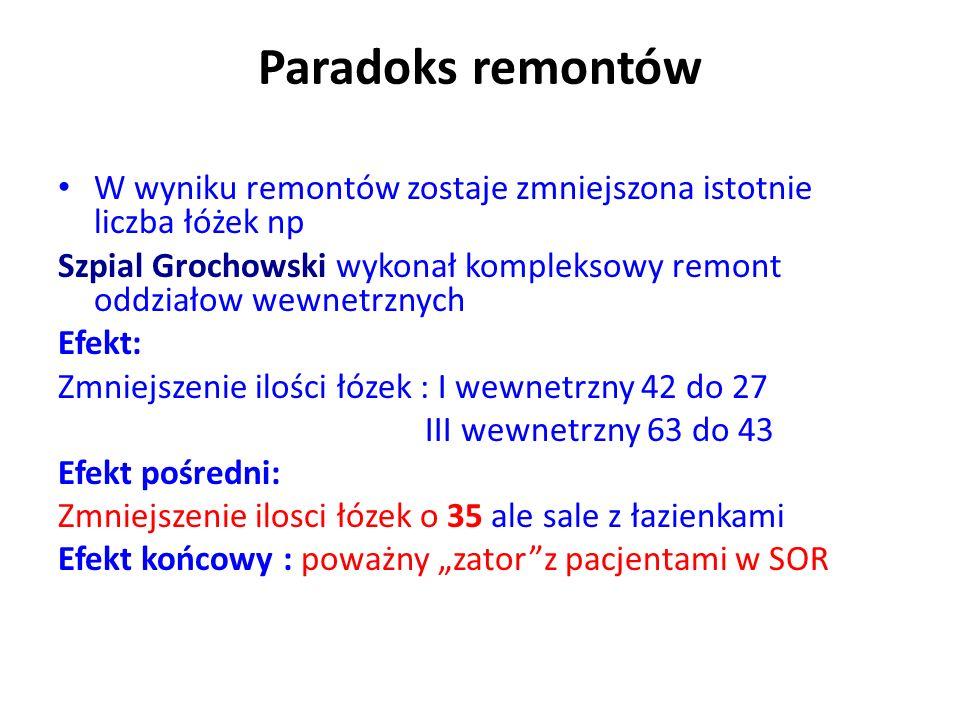 """Paradoks remontów W wyniku remontów zostaje zmniejszona istotnie liczba łóżek np Szpial Grochowski wykonał kompleksowy remont oddziałow wewnetrznych Efekt: Zmniejszenie ilości łózek : I wewnetrzny 42 do 27 III wewnetrzny 63 do 43 Efekt pośredni: Zmniejszenie ilosci łózek o 35 ale sale z łazienkami Efekt końcowy : poważny """"zator z pacjentami w SOR"""