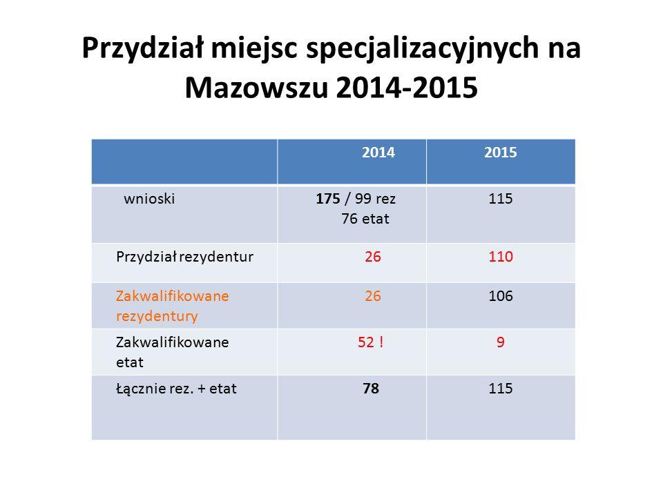 20142015 wnioski 175 / 99 rez 76 etat 115 Przydział rezydentur 26110 Zakwalifikowane rezydentury 26106 Zakwalifikowane etat 52 !9 Łącznie rez.