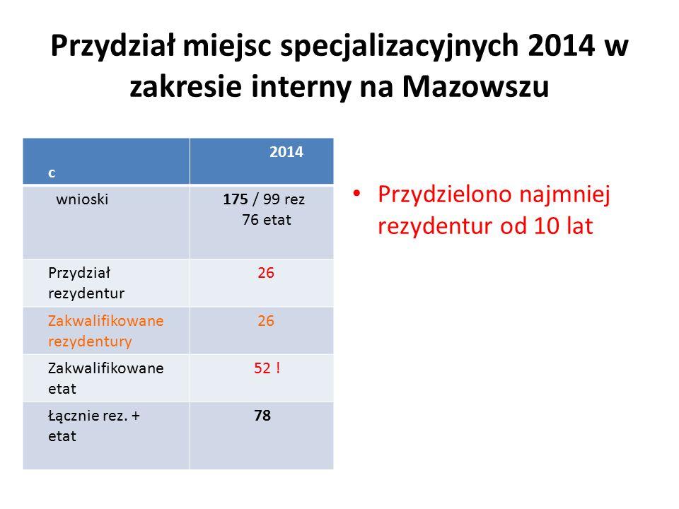Przydział miejsc specjalizacyjnych 2014 w zakresie interny na Mazowszu c 2014 wnioski 175 / 99 rez 76 etat Przydział rezydentur 26 Zakwalifikowane rezydentury 26 Zakwalifikowane etat 52 .