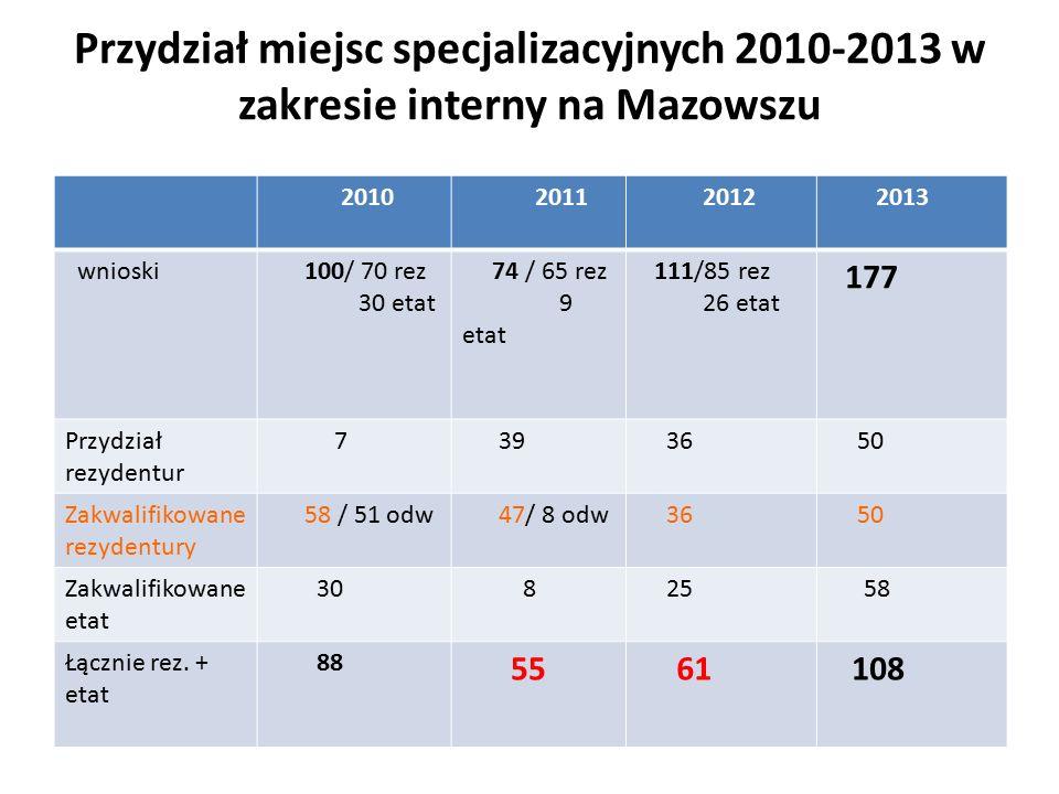 Przydział miejsc specjalizacyjnych 2010-2013 w zakresie interny na Mazowszu 2010 2011 2012 2013 wnioski 100/ 70 rez 30 etat 74 / 65 rez 9 etat 111/85 rez 26 etat 177 Przydział rezydentur 7 39 36 50 Zakwalifikowane rezydentury 58 / 51 odw 47/ 8 odw 36 50 Zakwalifikowane etat 30 8 25 58 Łącznie rez.