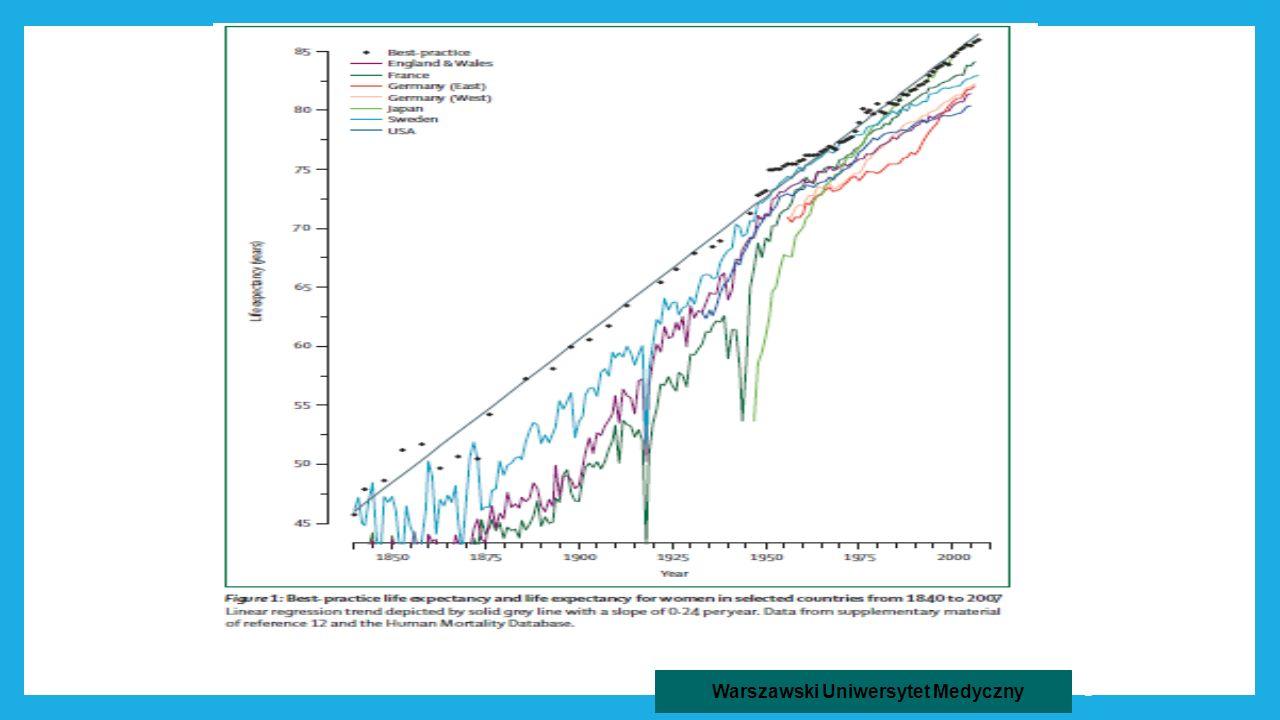 Life expectancy at birth > total population (most recent ) by country 1) MONACO 89,7 5) JAPAN 82,2 13) FRANCE 81,2 49) USA 78,3 58) CUBA 77,7 66) CZECH REPUBLIC 77,2 78) URUGWAY 76,21 79) PARAGWAY 76,19 80) BRUNEI 76,17 81) POLAND 76,05 82) DOMINICANA 75,98 83) MAROCO 75,9 www.nationalmaster.com 3 Warszawski Uniwersytet Medyczny