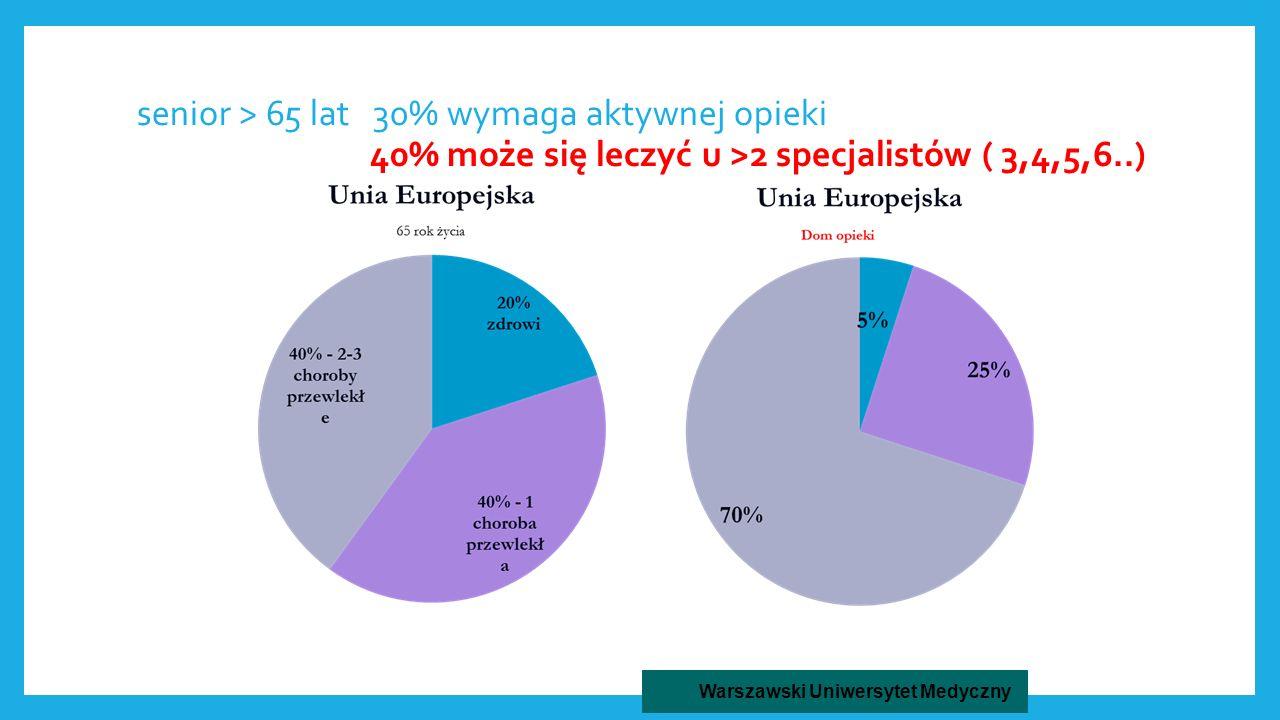 senior > 65 lat 30% wymaga aktywnej opieki 40% może się leczyć u >2 specjalistów ( 3,4,5,6..) 21 Warszawski Uniwersytet Medyczny
