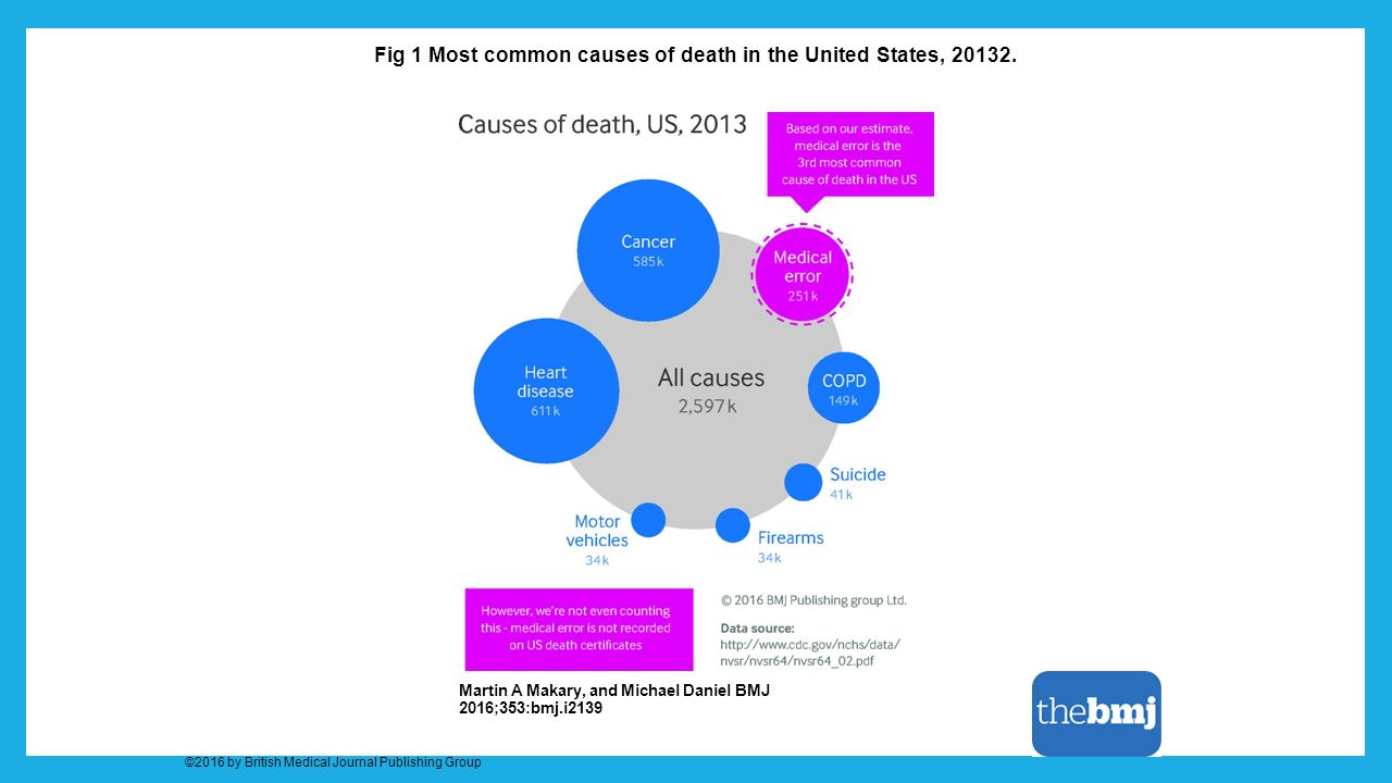 Fig 1 Most common causes of death in the United States, 20132. Martin A Makary, and Michael Daniel BMJ 2016;353:bmj.i2139 ©2016 by British Medical Jou