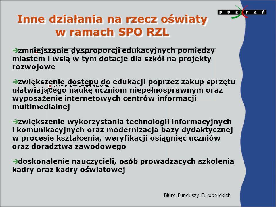 Biuro Funduszy Europejskich Inne działania na rzecz oświaty w ramach SPO RZL Inne działania na rzecz oświaty w ramach SPO RZL  zmniejszanie dysproporcji edukacyjnych pomiędzy miastem i wsią w tym dotacje dla szkół na projekty rozwojowe  zwiększenie dostępu do edukacji poprzez zakup sprzętu ułatwiającego naukę uczniom niepełnosprawnym oraz wyposażenie internetowych centrów informacji multimedialnej  zwiększenie wykorzystania technologii informacyjnych i komunikacyjnych oraz modernizacja bazy dydaktycznej w procesie kształcenia, weryfikacji osiągnięć uczniów oraz doradztwa zawodowego  doskonalenie nauczycieli, osób prowadzących szkolenia kadry oraz kadry oświatowej