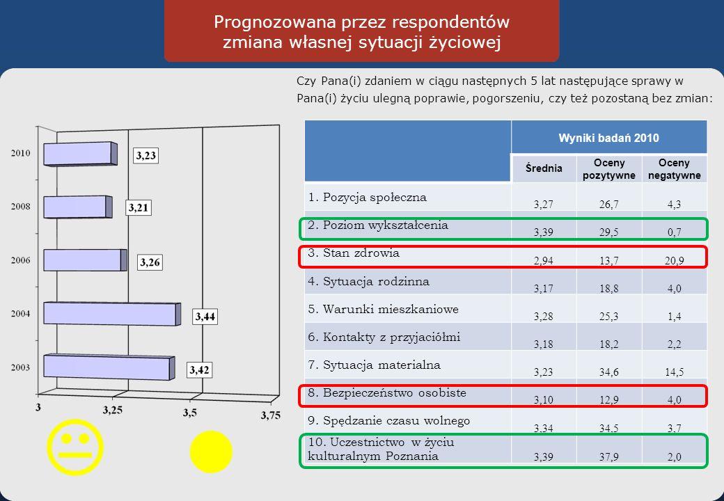 Prognozowana przez respondentów zmiana własnej sytuacji życiowej Czy Pana(i) zdaniem w ciągu następnych 5 lat następujące sprawy w Pana(i) życiu ulegną poprawie, pogorszeniu, czy też pozostaną bez zmian: Wyniki badań 2010 Średnia Oceny pozytywne Oceny negatywne 1.