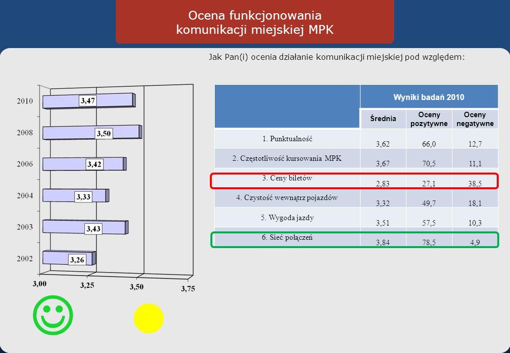 Ocena funkcjonowania komunikacji miejskiej MPK Jak Pan(i) ocenia działanie komunikacji miejskiej pod względem: Wyniki badań 2010 Średnia Oceny pozytywne Oceny negatywne 1.