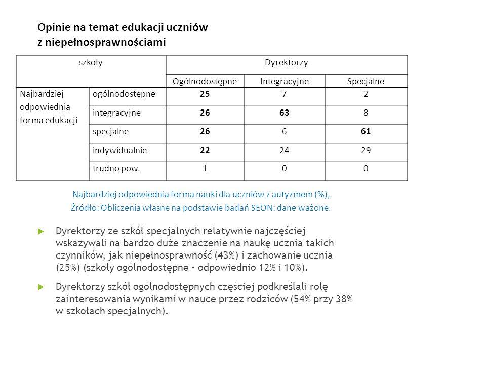 Opinie na temat edukacji uczniów z niepełnosprawnościami Najbardziej odpowiednia forma nauki dla uczniów z autyzmem (%), Źródło: Obliczenia własne na podstawie badań SEON: dane ważone.