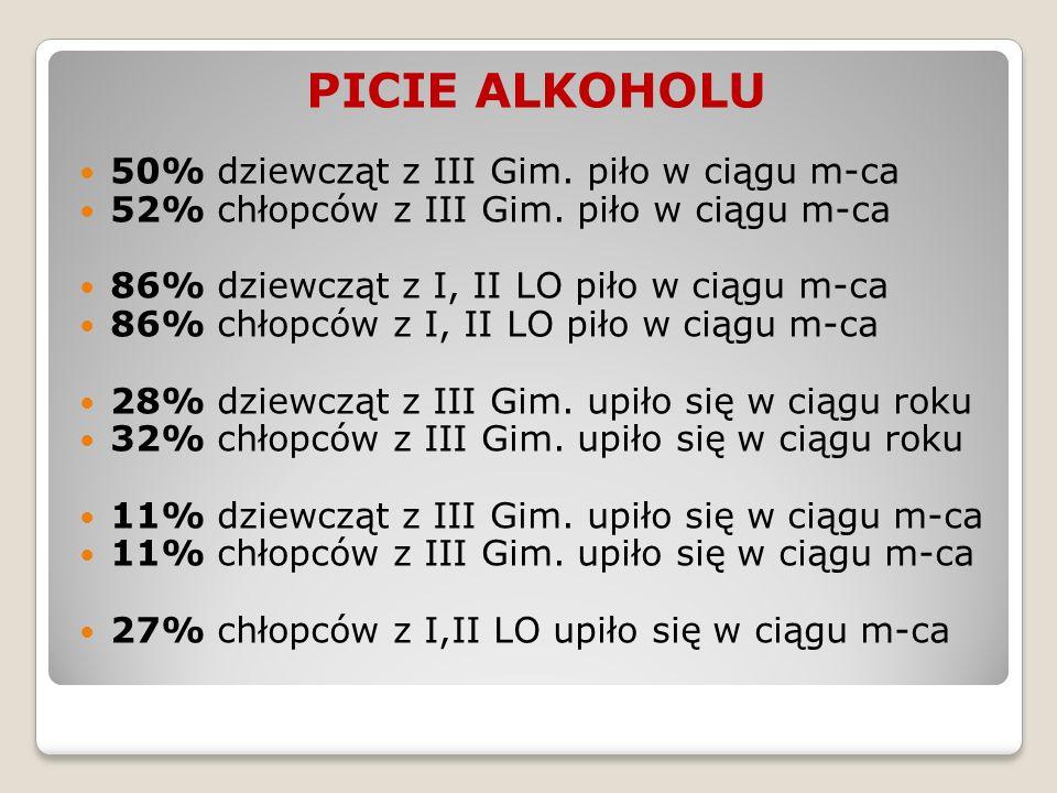 PICIE ALKOHOLU 50% dziewcząt z III Gim. piło w ciągu m-ca 52% chłopców z III Gim.