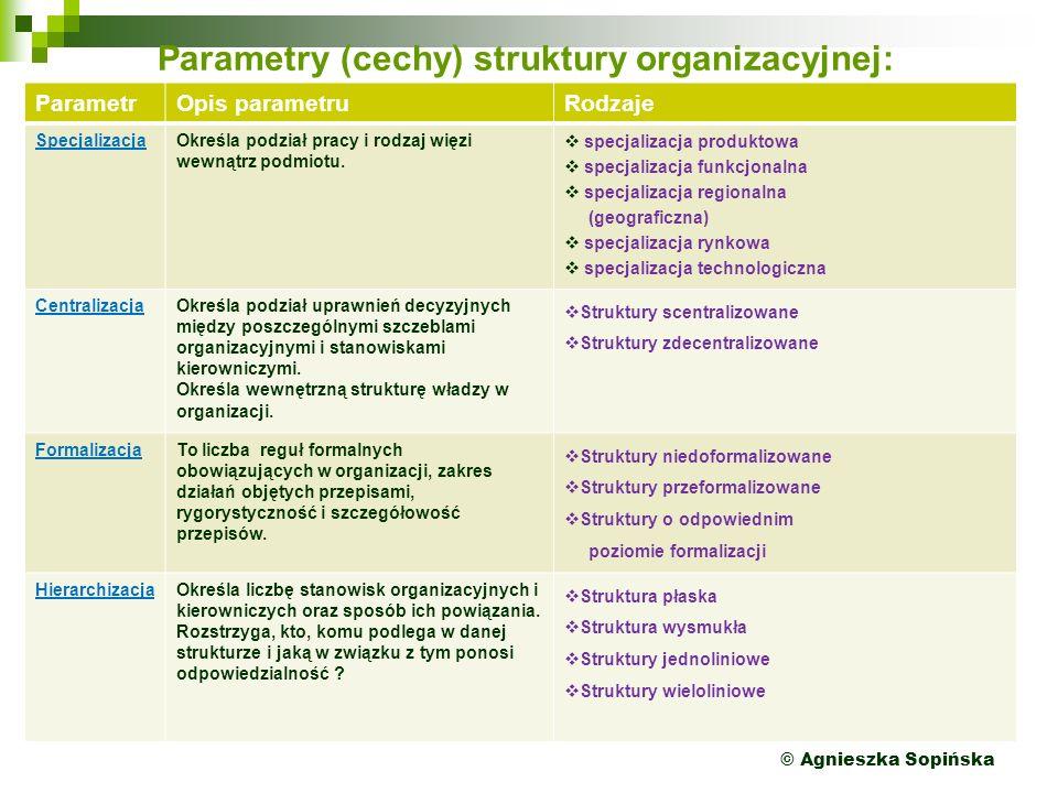 Parametry (cechy) struktury organizacyjnej: ParametrOpis parametruRodzaje SpecjalizacjaOkreśla podział pracy i rodzaj więzi wewnątrz podmiotu.  specj