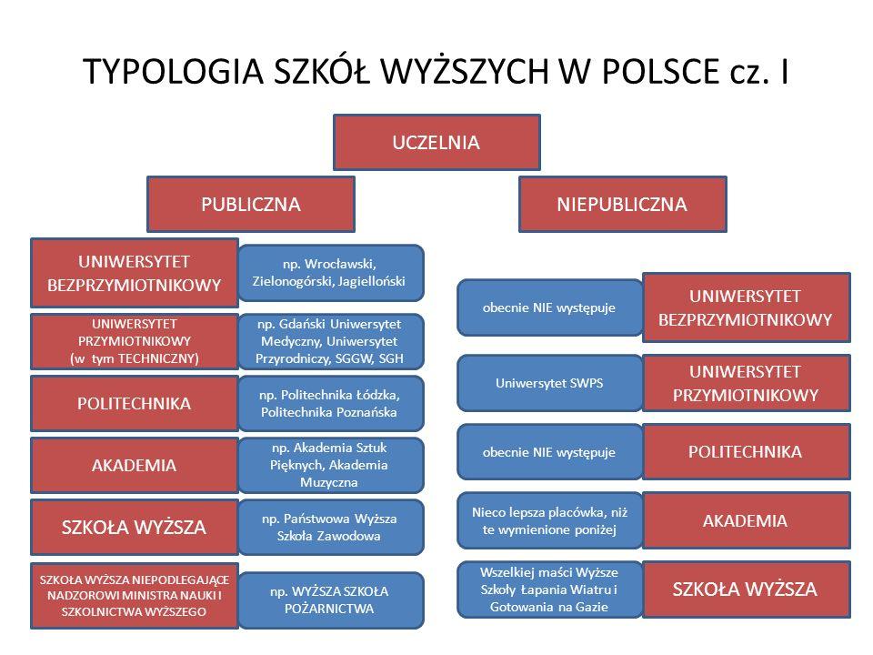 TYPOLOGIA SZKÓŁ WYŻSZYCH W POLSCE cz. I UCZELNIA PUBLICZNANIEPUBLICZNA UNIWERSYTET BEZPRZYMIOTNIKOWY UNIWERSYTET PRZYMIOTNIKOWY (w tym TECHNICZNY) UNI