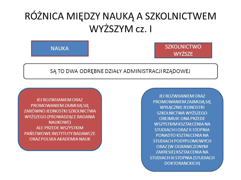 AKADEMIA TYPOLOGIA SZKÓŁ WYŻSZYCH W POLSCE cz.