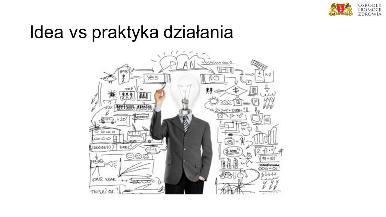 Idea vs praktyka działania