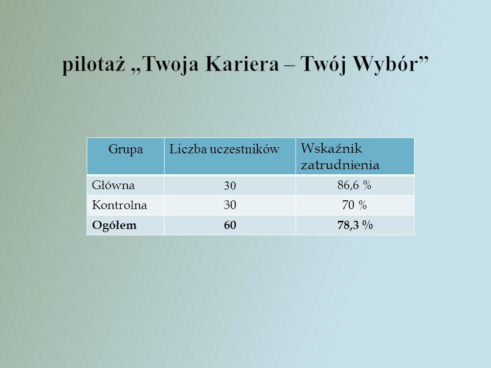 GrupaLiczba uczestników Wskaźnik zatrudnienia Główna 30 86,6 % Kontrolna3070 % Ogółem6078,3 %