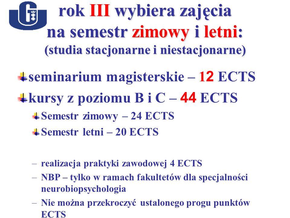 rok III wybiera zajęcia na semestr zimowy i letni: (studia stacjonarne i niestacjonarne) seminarium magisterskie – 1 2 ECTS kursy z poziomu B i C – 44 ECTS Semestr zimowy – 24 ECTS Semestr letni – 20 ECTS –realizacja praktyki zawodowej 4 ECTS –NBP – tylko w ramach fakultetów dla specjalności neurobiopsychologia –Nie można przekroczyć ustalonego progu punktów ECTS