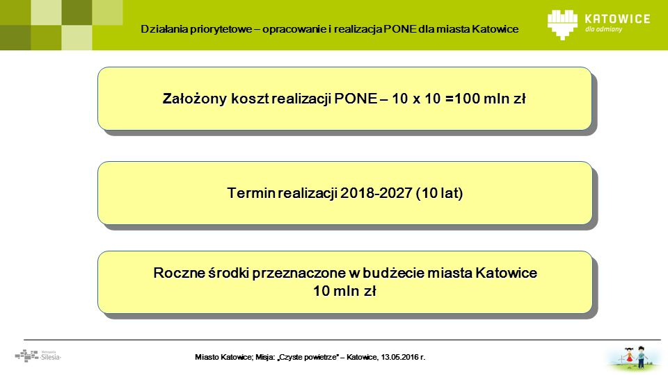 Założony k oszt realizacji PONE – 10 x 10 = 100 mln zł Roczne środki przeznaczone w budżecie miasta Katowice 10 mln zł Roczne środki przeznaczone w bu