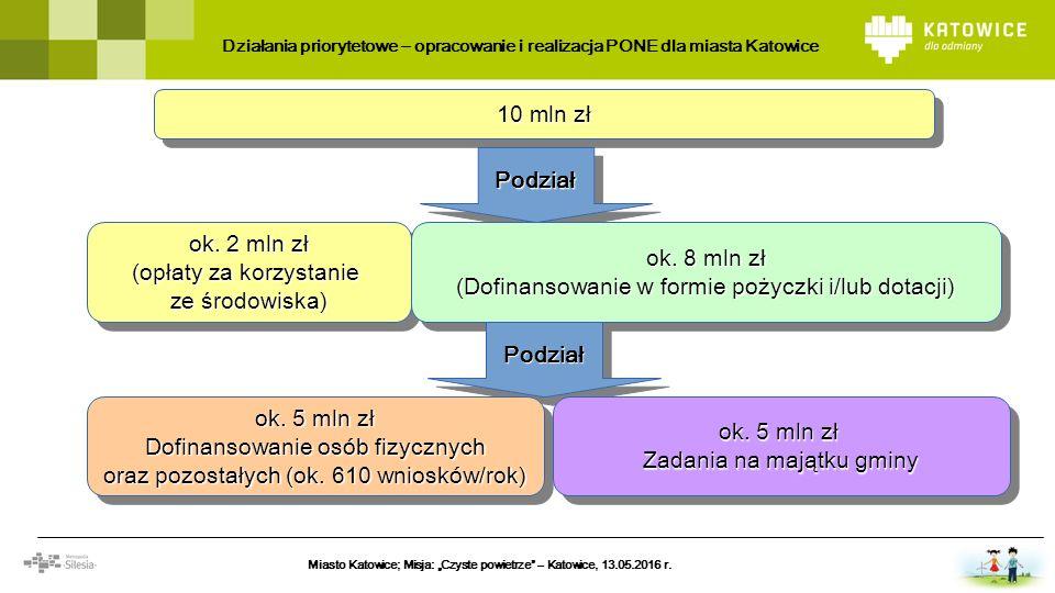 10 mln zł ok. 2 mln zł (opłaty za korzystanie ze środowiska ) ok. 2 mln zł (opłaty za korzystanie ze środowiska ) PodziałPodział o k. 8 mln zł (Dofina