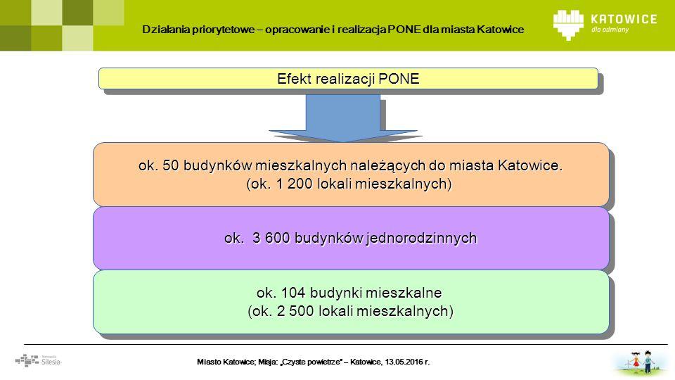 Efekt realizacji PONE ok. 50 budynków mieszkalnych należących do miasta Katowice. (ok. 1 200 lokali mieszkalnych) ok. 50 budynków mieszkalnych należąc