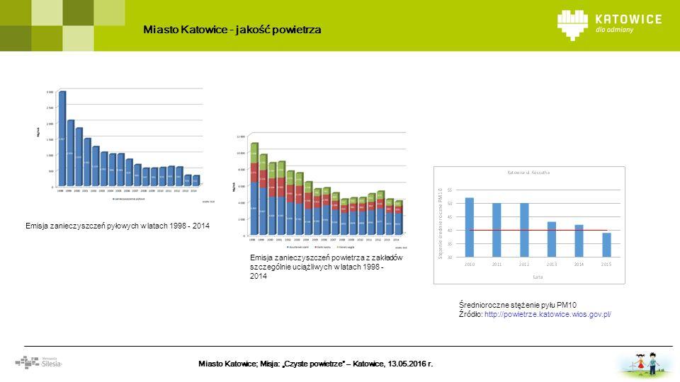 Podział powierzchni miasta Katowice Emisja zanieczyszczeń powietrza z zakładów szczególnie uciążliwych w latach 1998 - 2014 Emisja zanieczyszczeń pyło