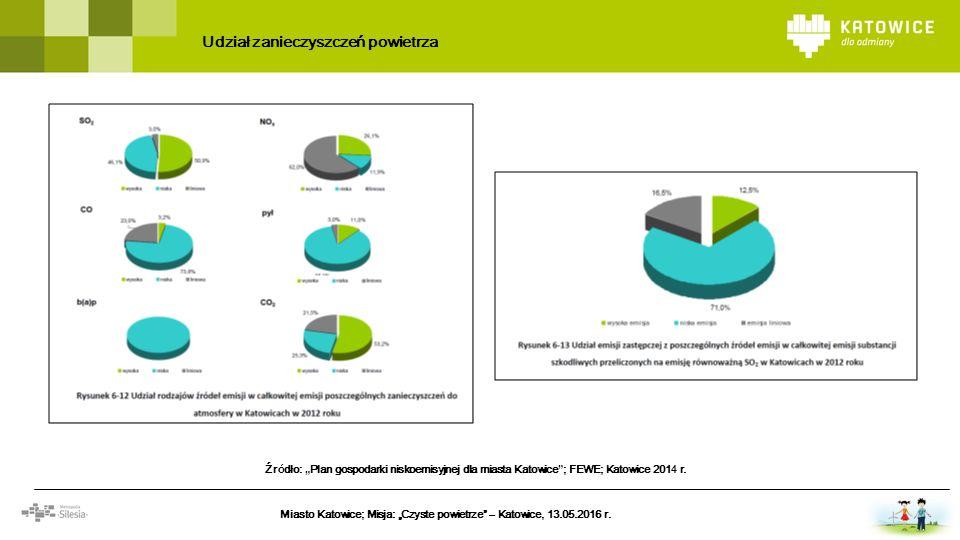 Efekt realizacji PONE ok.50 budynków mieszkalnych należących do miasta Katowice.