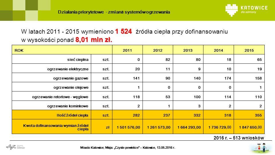 Działania priorytetowe - zmian a systemów ogrzewania 1 524 8,01 mln zł. W latach 2011 - 201 5 wymieniono 1 524 źród ła ciepła przy dofinansowaniu w wy