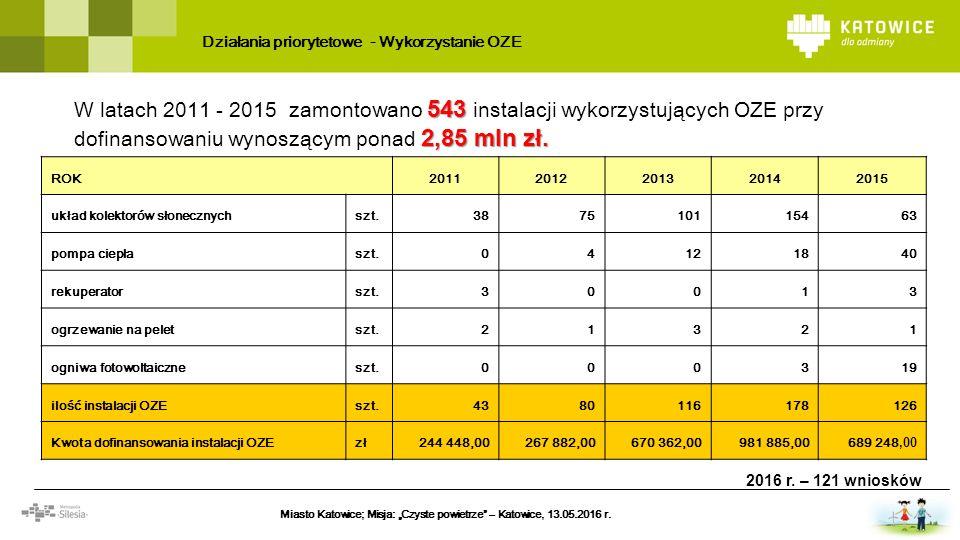 Działania priorytetowe - Wykorzystanie OZE 543 2,85mln zł. W latach 2011 - 201 5 zamontowano 543 instalacji wykorzystujących OZE przy dofinansowaniu w