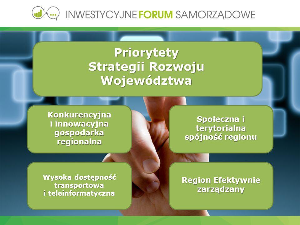 Priorytety Strategii Rozwoju Województwa Konkurencyjna i innowacyjna gospodarka regionalna Społeczna i terytorialna spójność regionu Wysoka dostępność transportowa i teleinformatyczna Region Efektywnie zarządzany