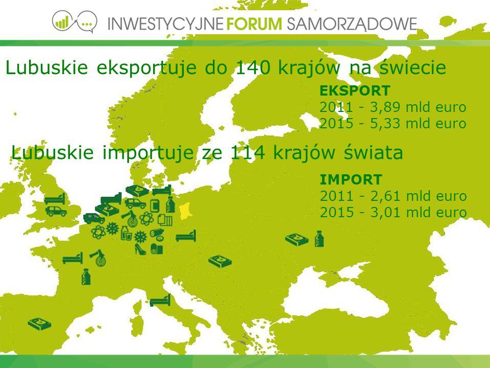 EKSPORT 2011 - 3,89 mld euro 2015 - 5,33 mld euro IMPORT 2011 - 2,61 mld euro 2015 - 3,01 mld euro Lubuskie eksportuje do 140 krajów na świecie Lubuskie importuje ze 114 krajów świata