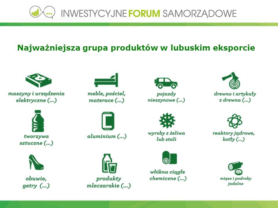 EKSPORT Najważniejsza grupa produktów w lubuskim eksporcie