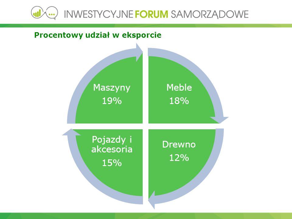 Procentowy udział w eksporcie Meble 18% Drewno 12% Pojazdy i akcesoria 15% Maszyny 19%