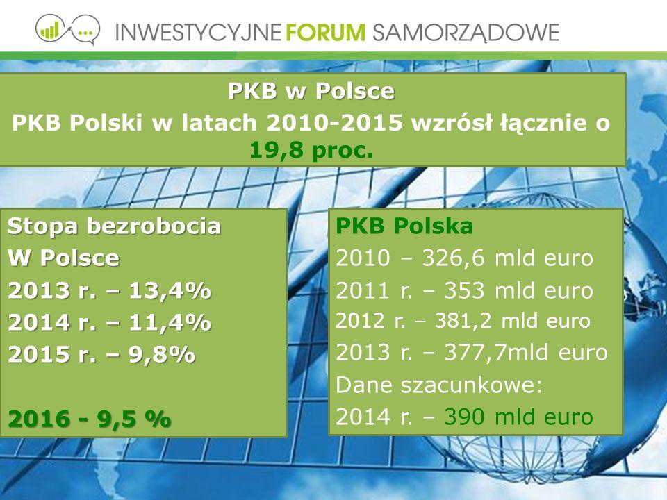 Stopa bezrobocia W Polsce 2013 r. – 13,4% 2014 r.