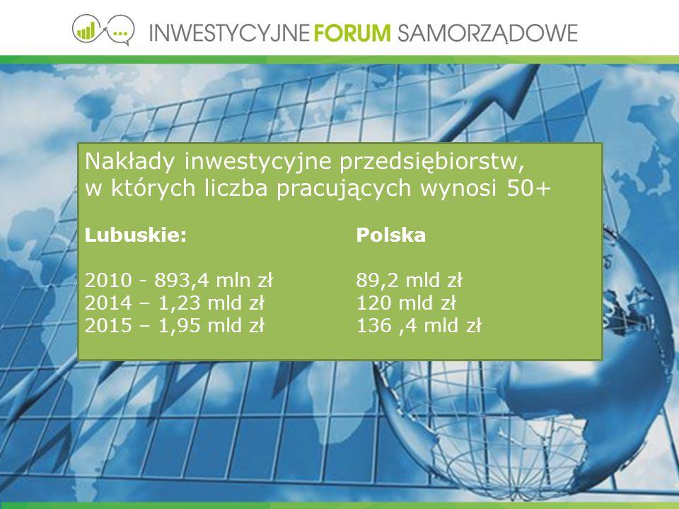 Nakłady inwestycyjne przedsiębiorstw, w których liczba pracujących wynosi 50+ Lubuskie: Polska 2010 - 893,4 mln zł 89,2 mld zł 2014 – 1,23 mld zł 120 mld zł 2015 – 1,95 mld zł136,4 mld zł