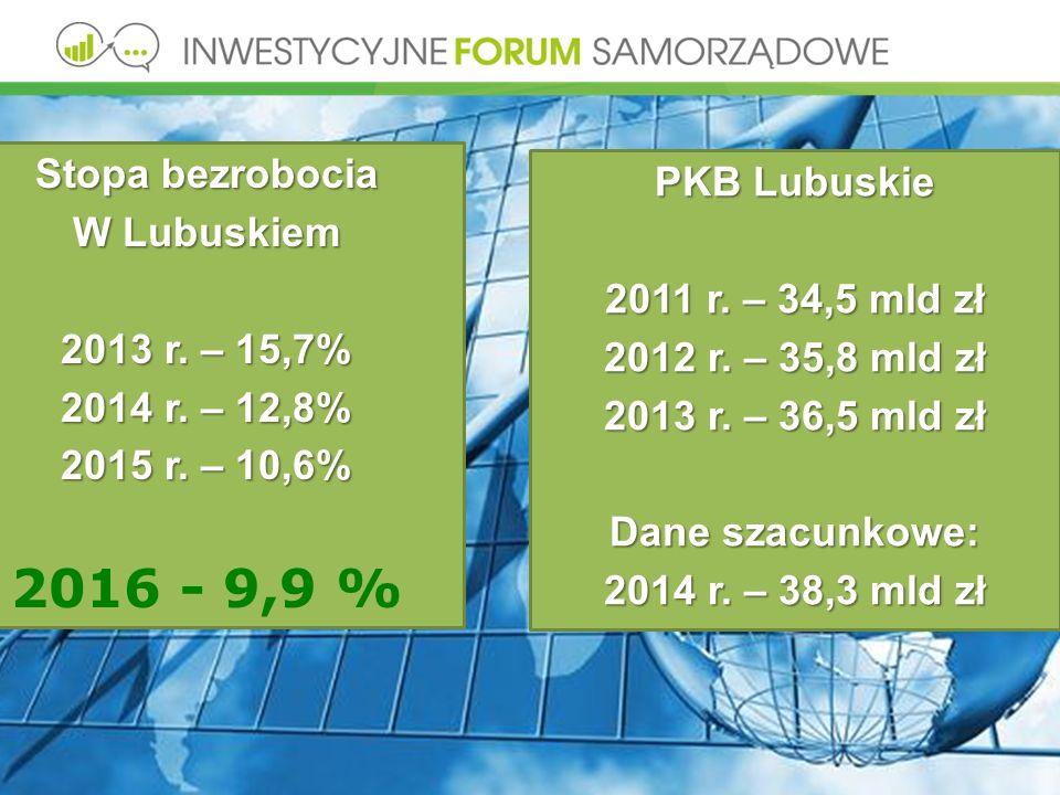 Stopa bezrobocia W Lubuskiem 2013 r. – 15,7% 2014 r.