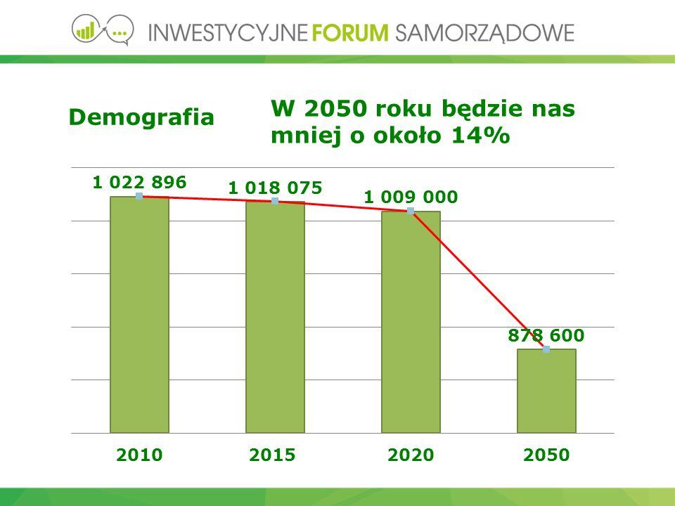 Demografia W 2050 roku będzie nas mniej o około 14%