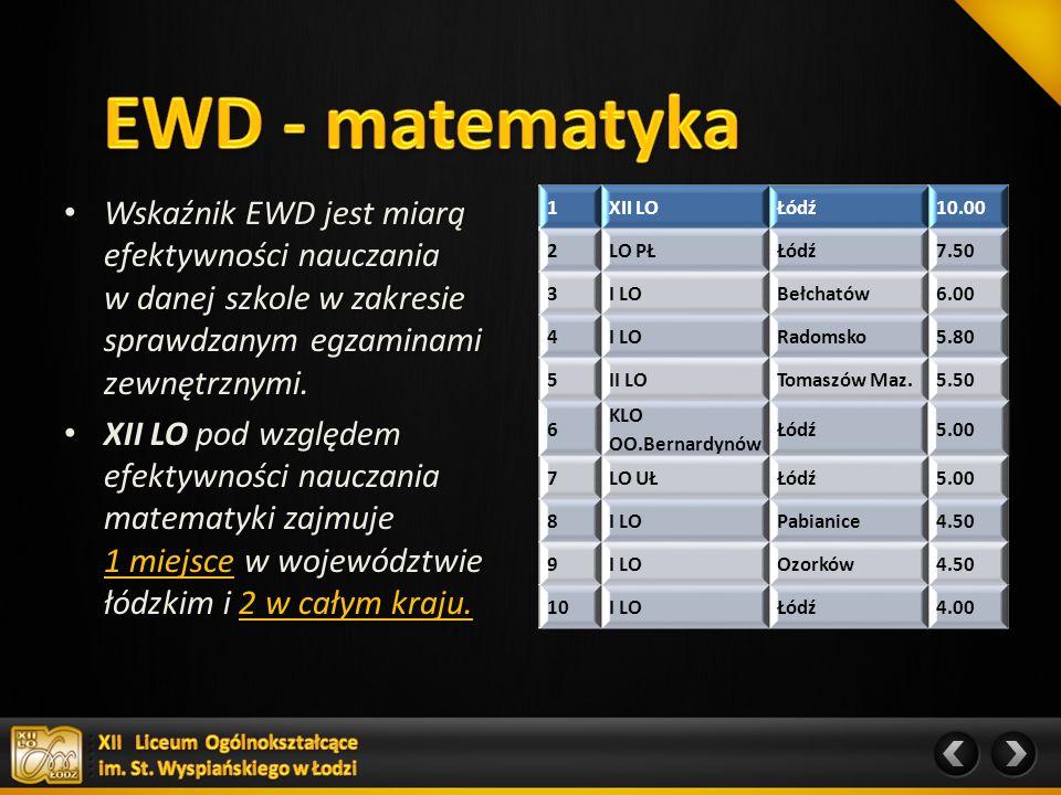 Średni wynik z matury z przedmiotów obowiązkowych (j.