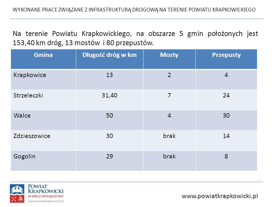 WYKONANE PRACE ZWIĄZANE Z INFRASTRUKTURĄ DROGOWĄ NA TERENIE POWIATU KRAPKOWICKIEGO www.powiatkrapkowicki.pl Na terenie Powiatu Krapkowickiego, na obsz