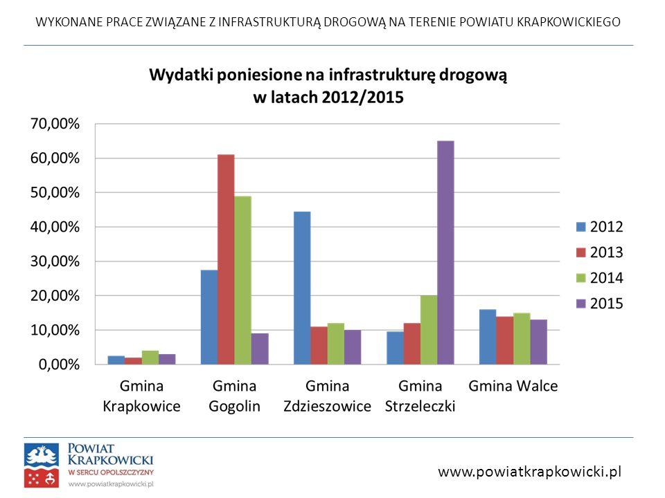 WYKONANE PRACE ZWIĄZANE Z INFRASTRUKTURĄ DROGOWĄ NA TERENIE POWIATU KRAPKOWICKIEGO www.powiatkrapkowicki.pl