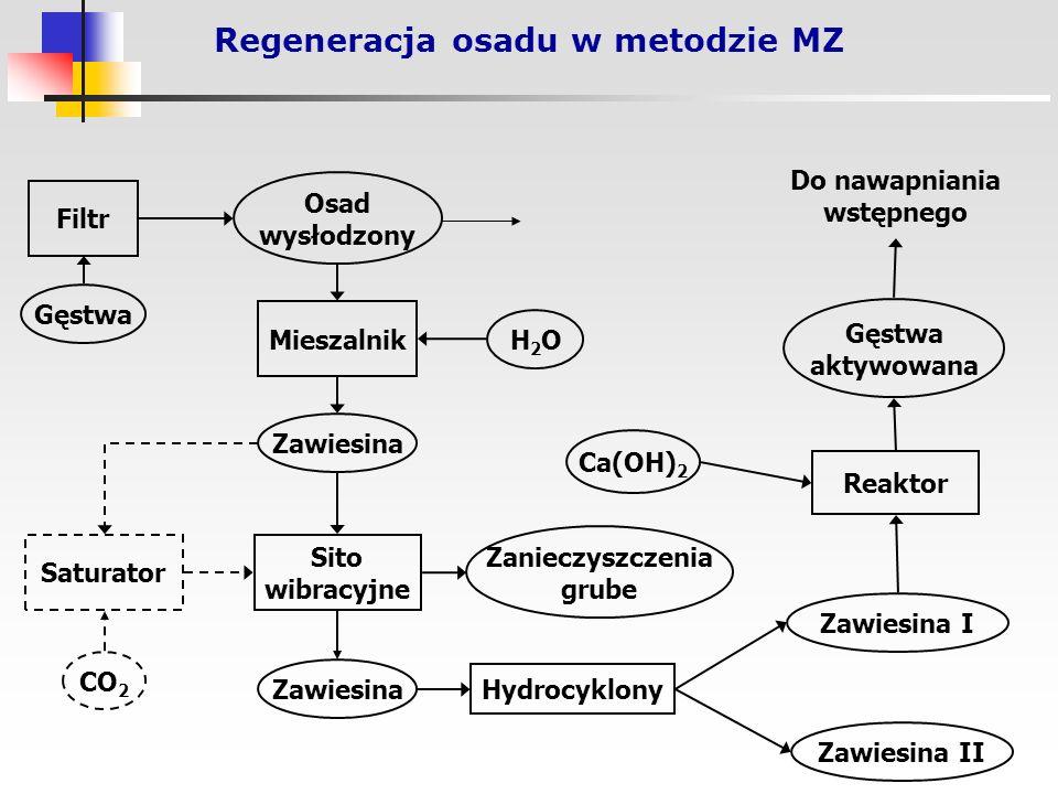 Regeneracja osadu w metodzie MZ Osad wysłodzony Mieszalnik Zawiesina Sito wibracyjne Zanieczyszczenia grube Gęstwa H2OH2O Reaktor Gęstwa aktywowana Do nawapniania wstępnego Filtr Saturator CO 2 Zawiesina Hydrocyklony Zawiesina II Zawiesina I Ca(OH) 2
