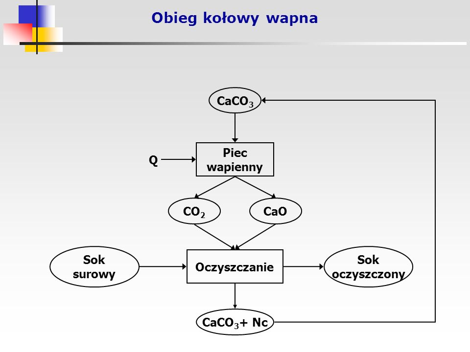 Obieg kołowy wapna CaCO 3 Piec wapienny CO 2 CaO Oczyszczanie CaCO 3 + Nc Sok oczyszczony Sok surowy Q