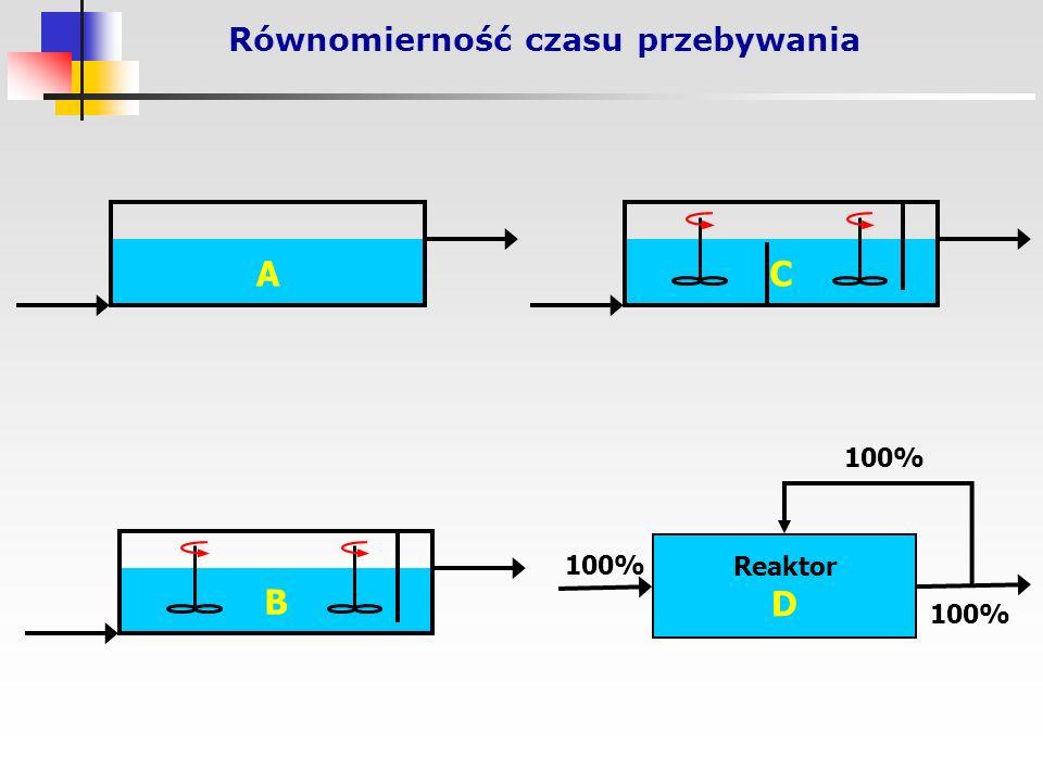 Równomierność czasu przebywania A B C Reaktor D 100%