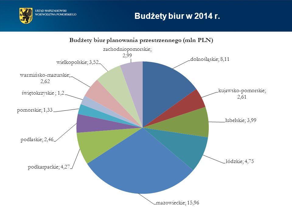 Budżety biur w 2014 r.