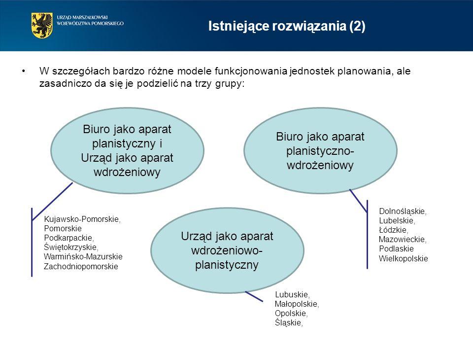 W szczegółach bardzo różne modele funkcjonowania jednostek planowania, ale zasadniczo da się je podzielić na trzy grupy: Biuro jako aparat planistyczny i Urząd jako aparat wdrożeniowy Biuro jako aparat planistyczno- wdrożeniowy Urząd jako aparat wdrożeniowo- planistyczny Dolnośląskie, Lubelskie, Łódzkie, Mazowieckie, Podlaskie Wielkopolskie Kujawsko-Pomorskie, Pomorskie Podkarpackie, Świętokrzyskie, Warmińsko-Mazurskie Zachodniopomorskie Lubuskie, Małopolskie, Opolskie, Śląskie, Istniejące rozwiązania (2)