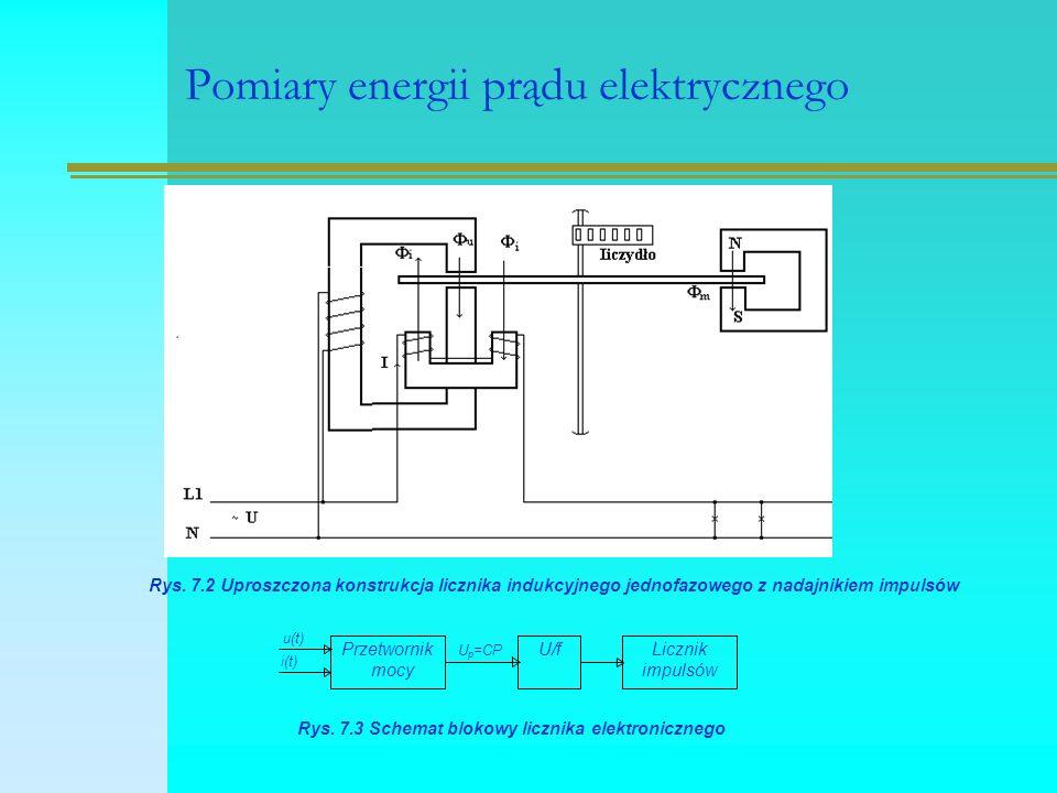 Pomiary energii prądu elektrycznego Rys. 7.2 Uproszczona konstrukcja licznika indukcyjnego jednofazowego z nadajnikiem impulsów Przetwornik mocy U/fLi