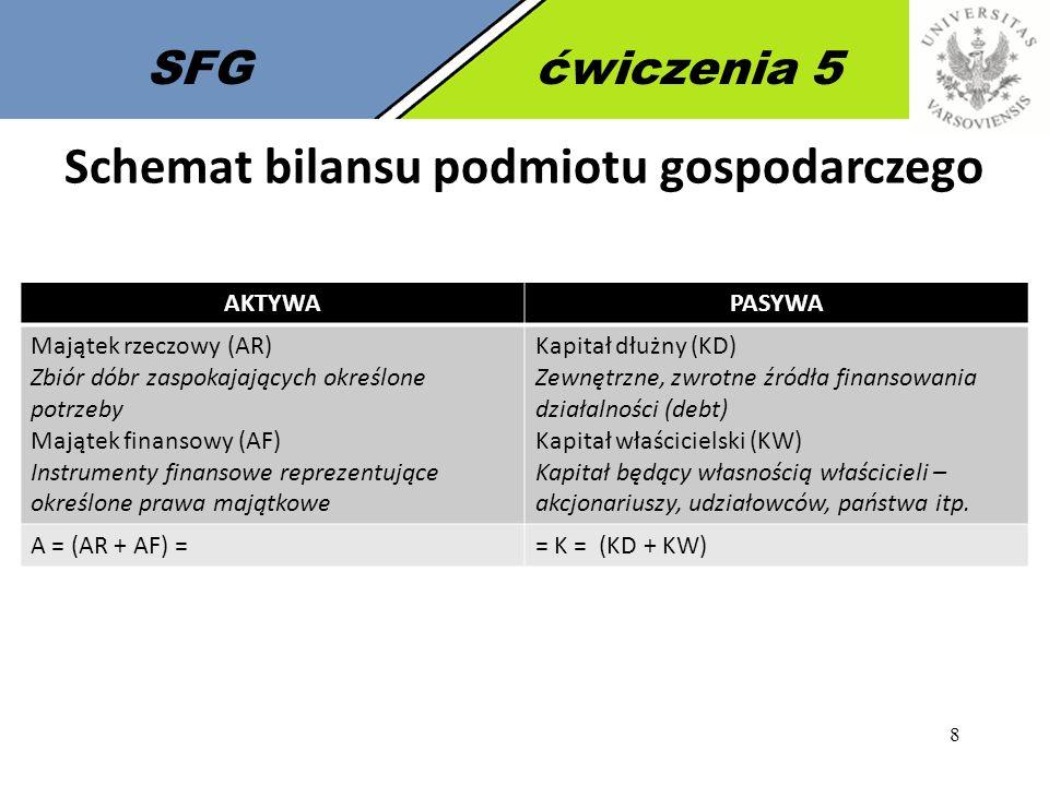8 SFGćwiczenia 5 Schemat bilansu podmiotu gospodarczego AKTYWAPASYWA Majątek rzeczowy (AR) Zbiór dóbr zaspokajających określone potrzeby Majątek finan
