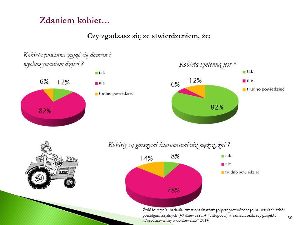 Zdaniem kobiet… Czy zgadzasz się ze stwierdzeniem, że: Kobieta powinna zająć się domem i wychowywaniem dzieci ? Kobiety są gorszymi kierowcami niż męż