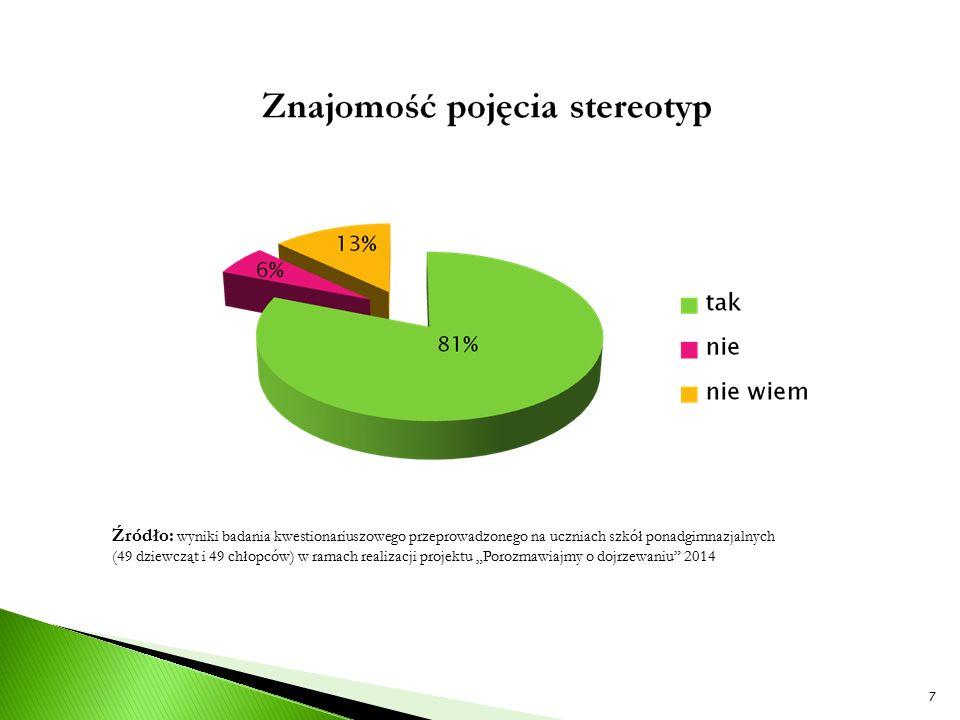 Źródło: wyniki badania kwestionariuszowego przeprowadzonego na uczniach szkół ponadgimnazjalnych (49 dziewcząt i 49 chłopców) w ramach realizacji proj
