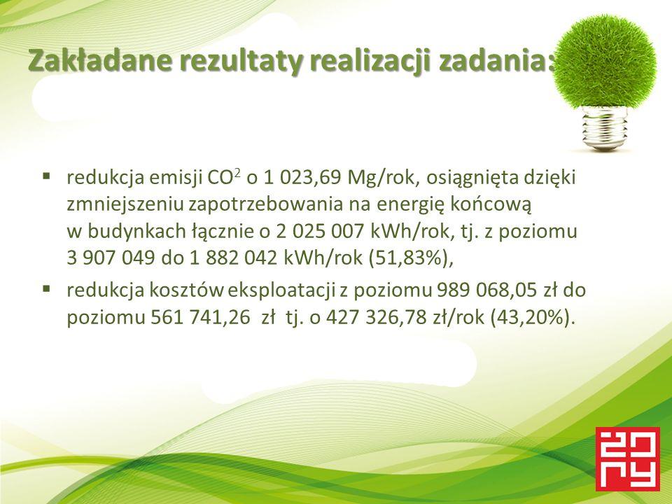  redukcja emisji CO 2 o 1 023,69 Mg/rok, osiągnięta dzięki zmniejszeniu zapotrzebowania na energię końcową w budynkach łącznie o 2 025 007 kWh/rok, tj.